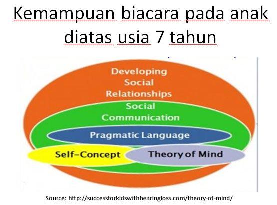 Kemampuan Psikologis dalam berbahasa